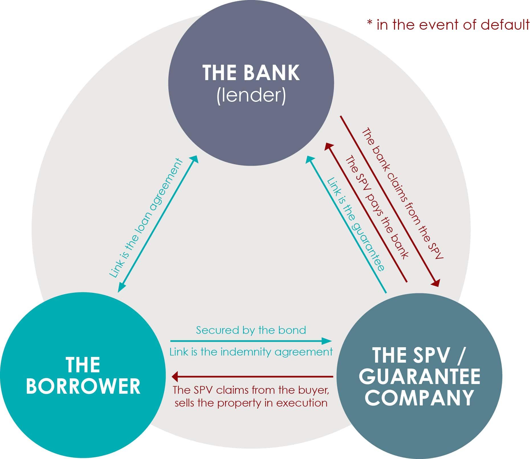 securitisation simplified diagram