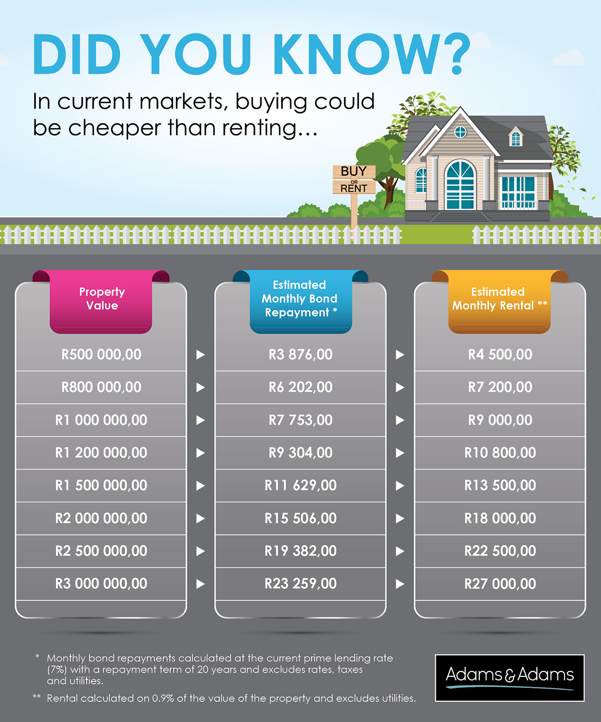 Buying vs Renting Table 2020 in south africa