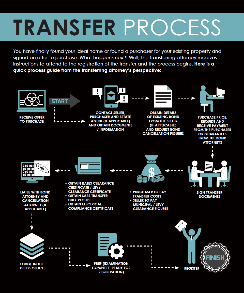 Property Transfer Process South Africa